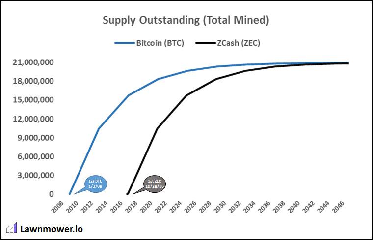 【幣種介紹】Zcash -  最強匿名貨幣