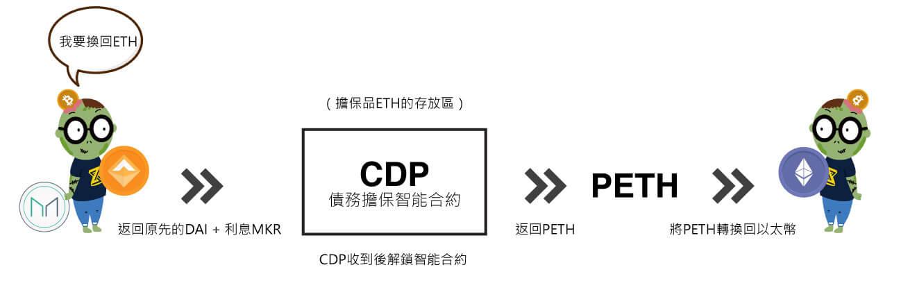 【Zombit專欄】穩定幣三部曲(二)-數位貸款不用愁,Maker幫你解憂愁
