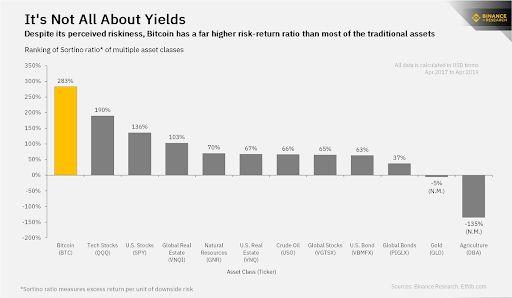 Binance Research指出,比特幣風險回報率高於大多資產