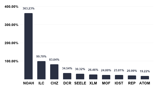 [Top 100 currencies] Stellar destroys 55 billion XLMs, more than half of the total supply-high
