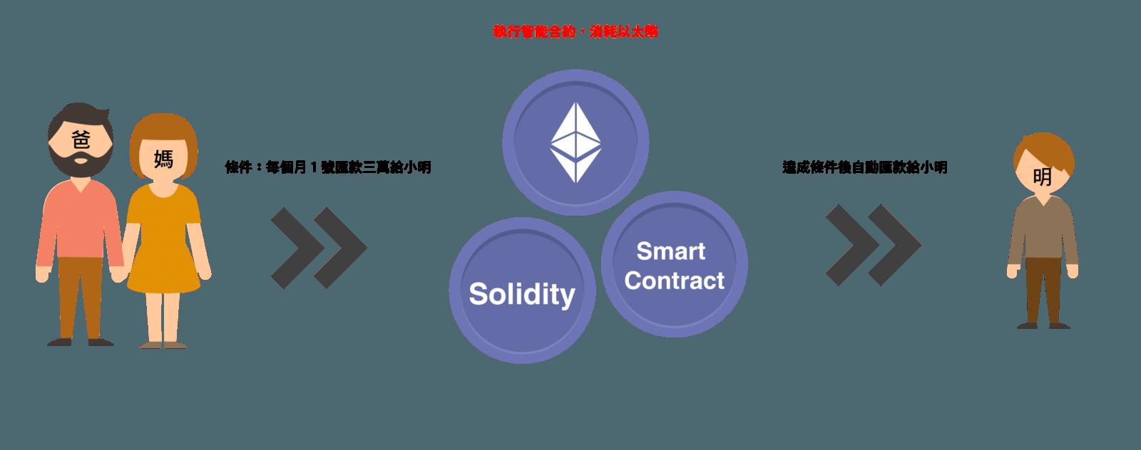 【幣種介紹】Ethereum - 區塊鏈2.0