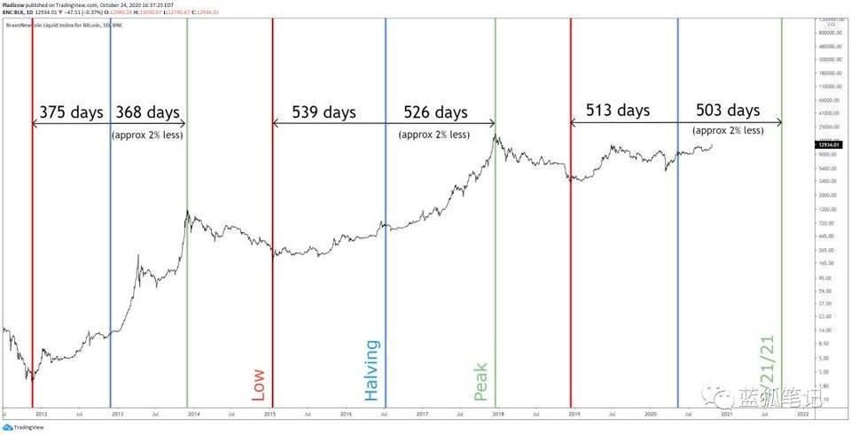 比特幣減半與以太坊 2.0 質押效應:加密貨幣市場下一個催化劑?