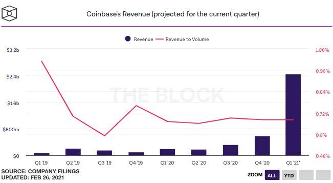 Coinbase直接上市成加密里程碑!總結 SEC 文件相關細節