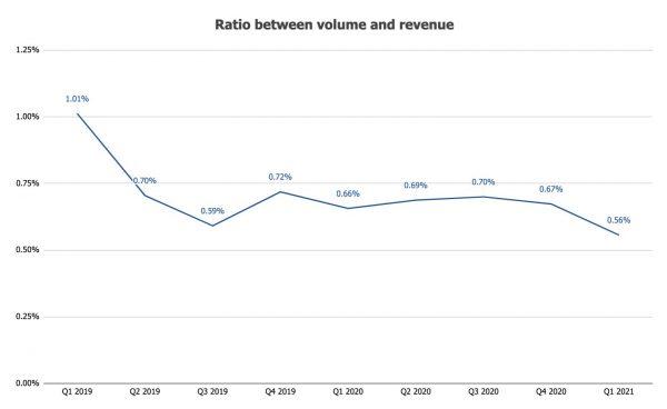 詳解Coinbase 2021 Q1成長:盈利暴增,平台幣會有投射效應嗎?