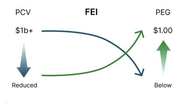 算穩算不穩?明星機構不敵死亡螺旋,Fei Protocol暫停獎懲機制救價