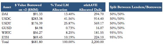 Aave 將啟動流動性挖礦,預計每日分發總價值百萬美金的挖礦獎勵