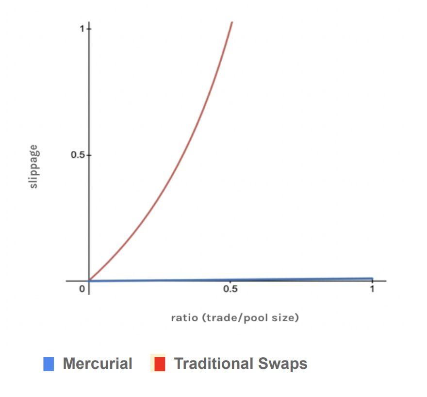 FTX IEO 解析!Solana 生態的穩定幣流動性解決方案 Mercurial Finance
