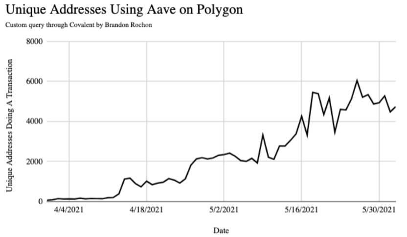 Polygon 真這麼厲害嗎?從鏈上數據來看看知名以太坊擴容方案的表現