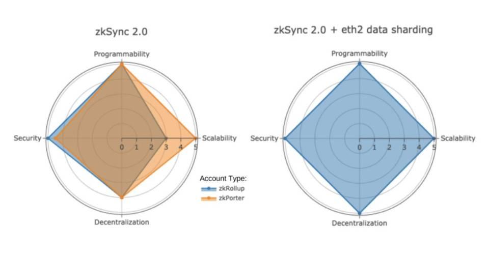 zkSync 2.0 測試網上線透露哪些新訊息?