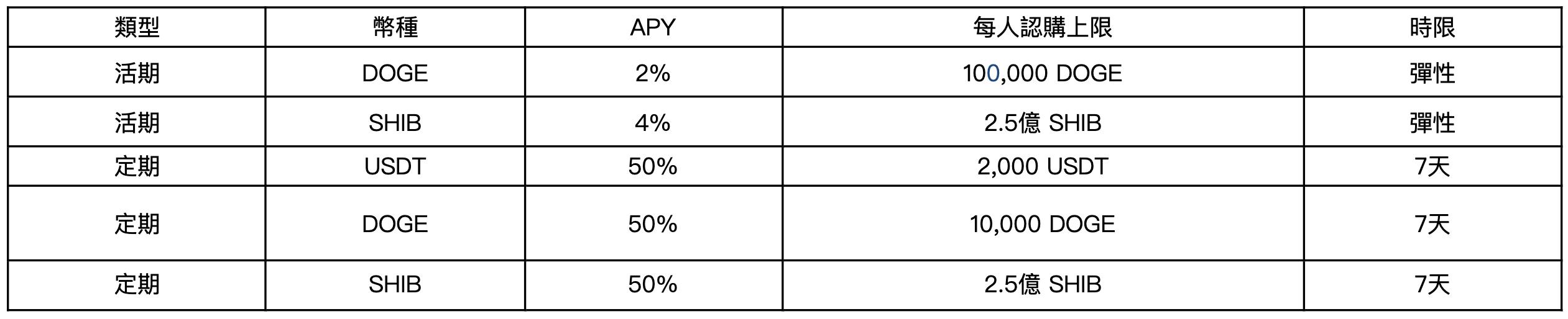 火幣迎新好禮,限時獎金 & Huobi Earn 50%年化收益率專屬福利
