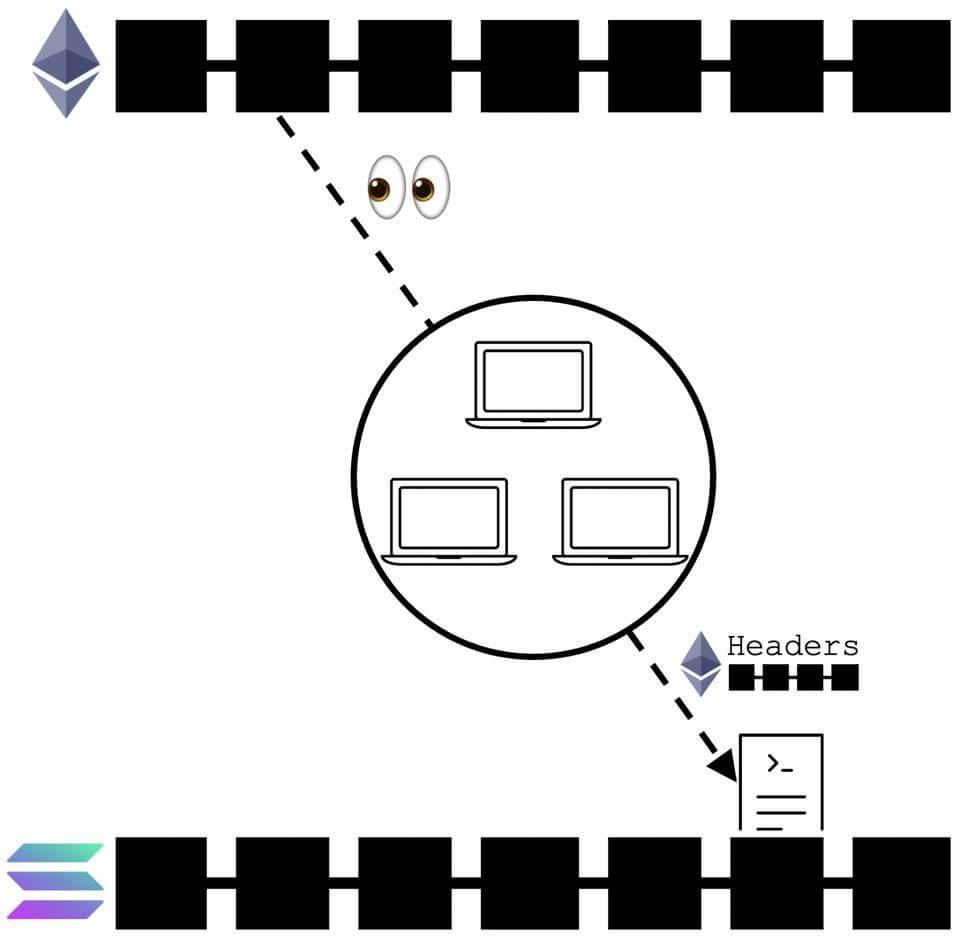 一文讀懂區塊鏈「橋」:搭建起真正四通八達的加密網路