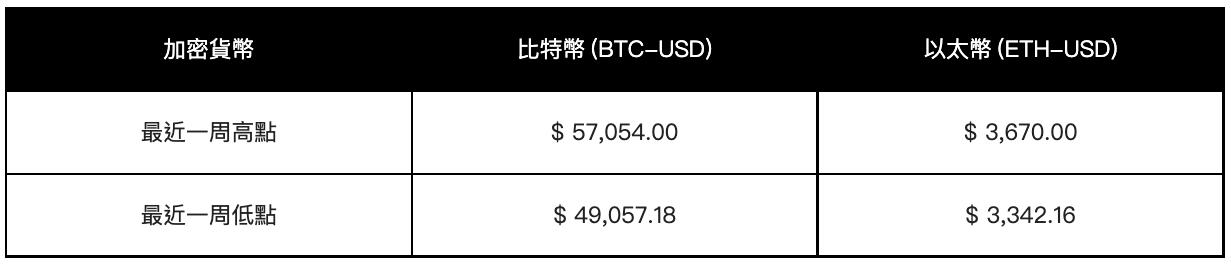 【Amber 市場評論】比特幣重登5萬大關 市場氣氛轉趨貪婪